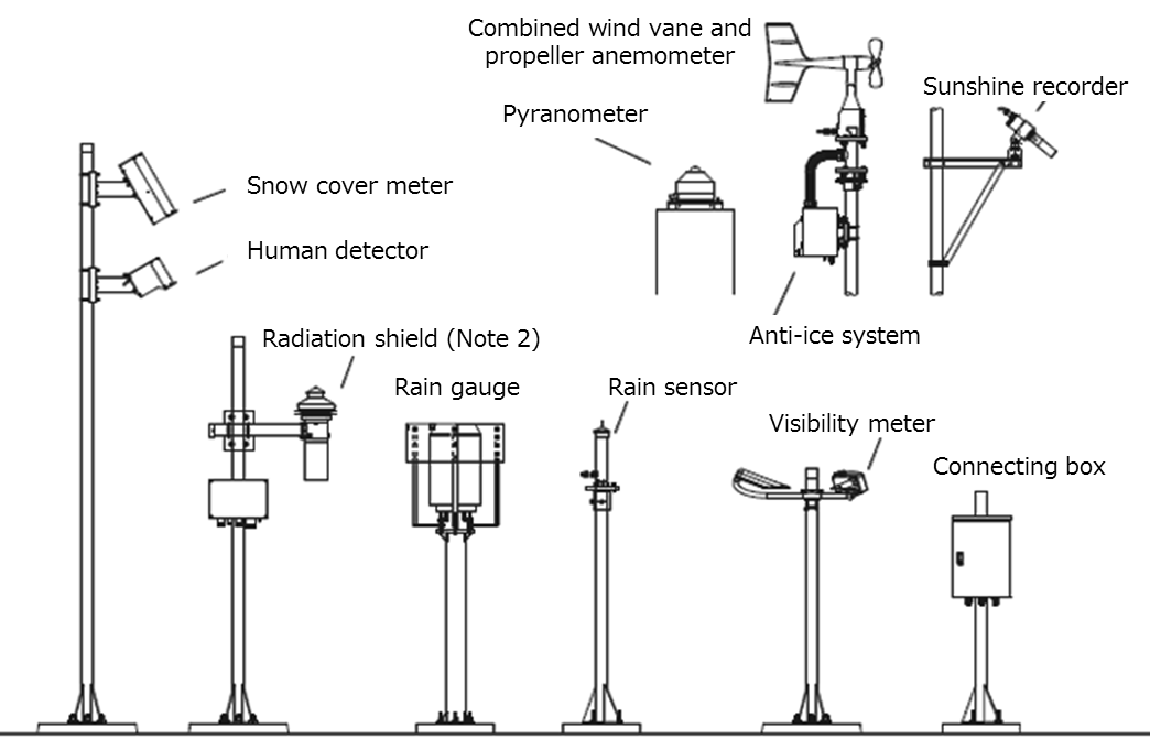Japan Meteorological Agency Surface Observation