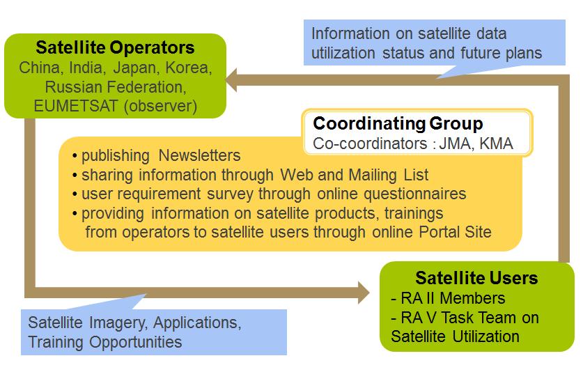 Meteorological Satellites -Japan Meteorological Agency (JMA)-