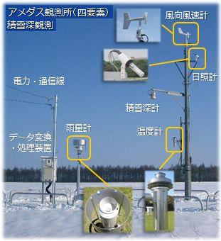 https://www.jma.go.jp/jma/kishou/know/amedas/amedas_photo.jpg