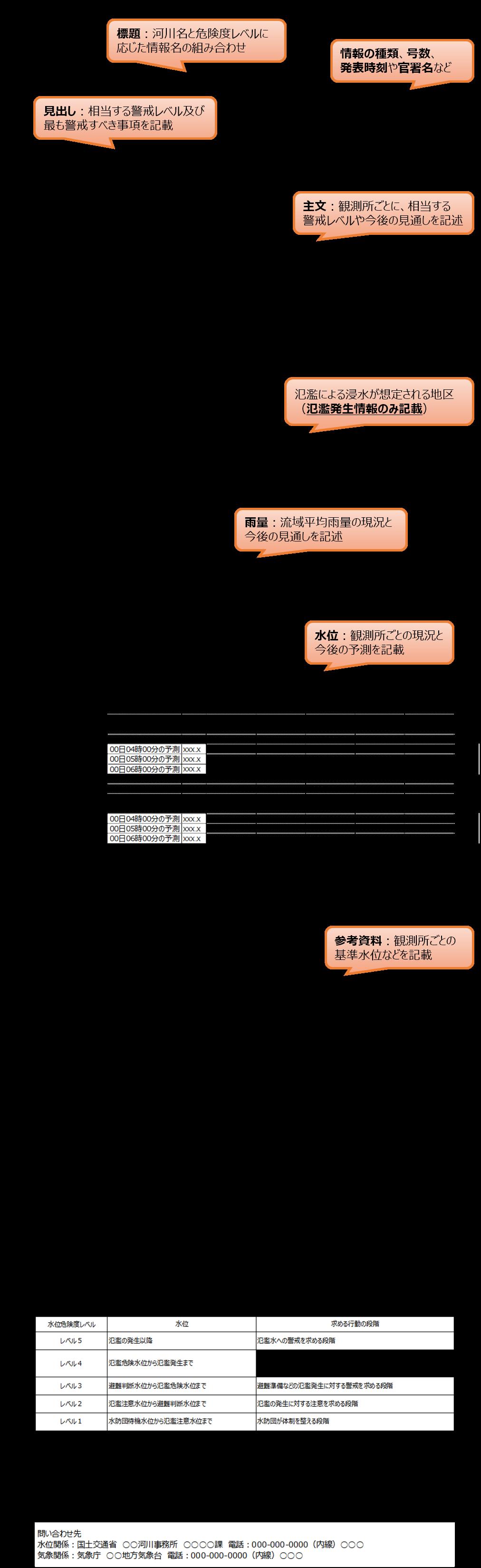 気象庁|指定河川洪水予報の解説