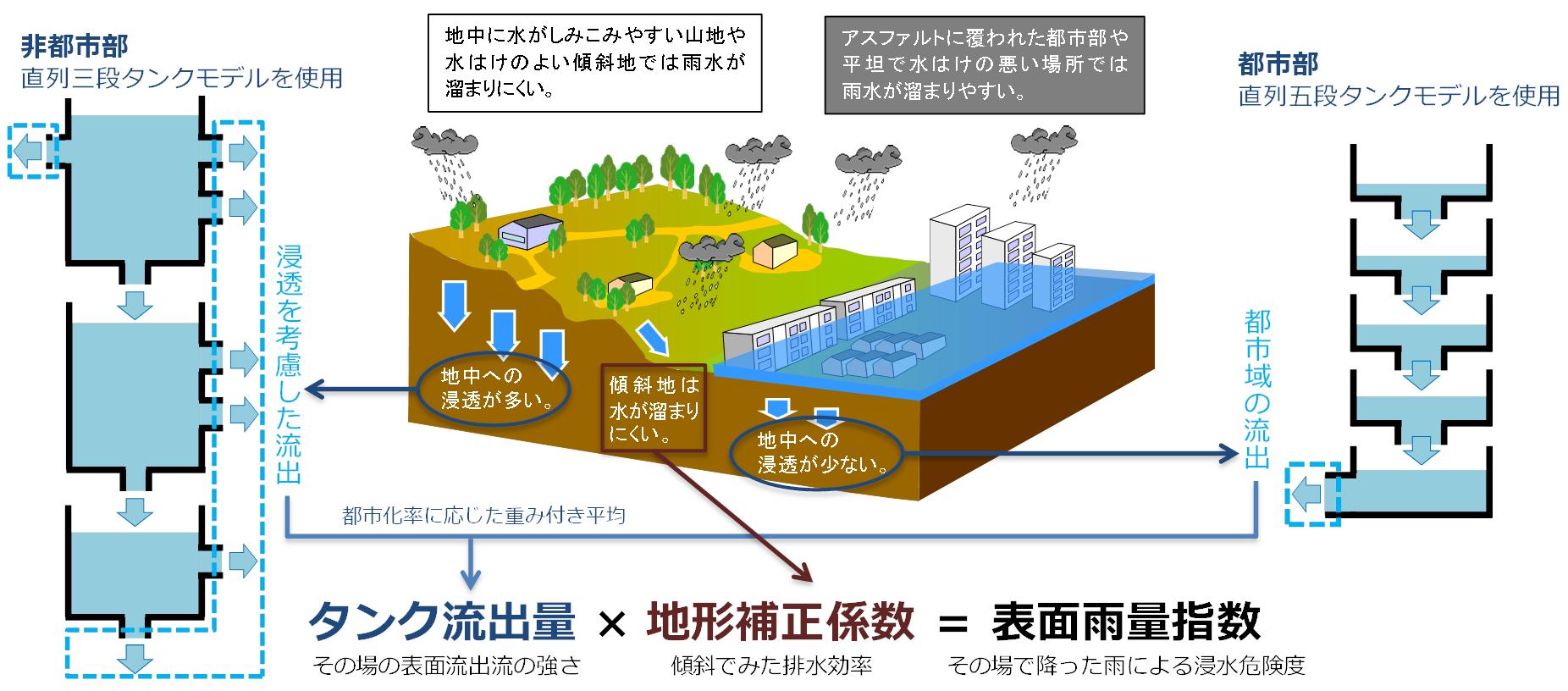 気象庁|表面雨量指数