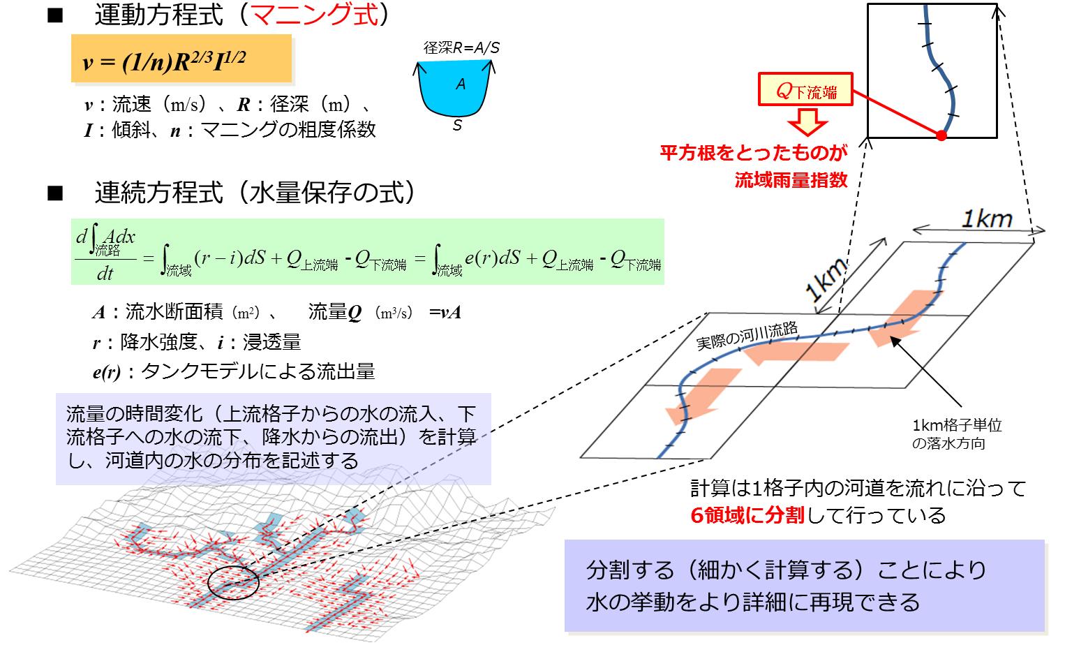 気象庁|流域雨量指数
