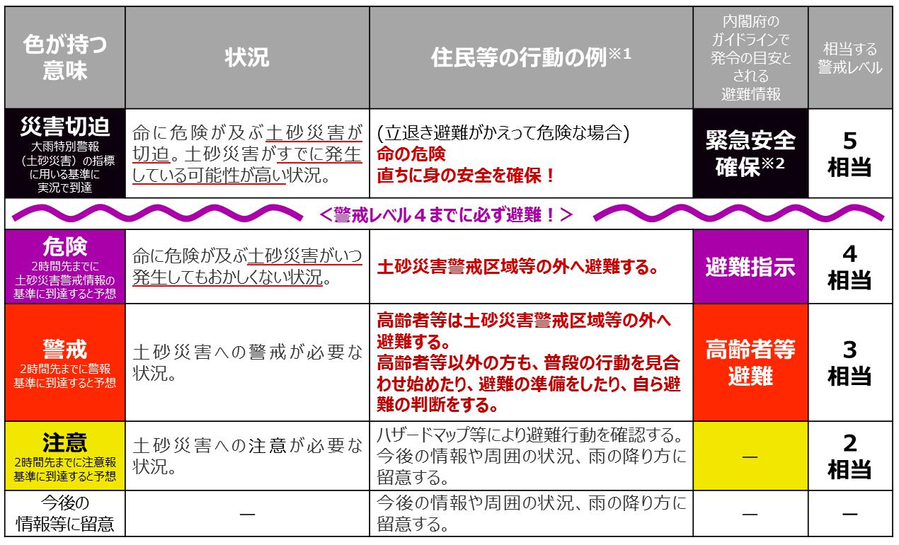 大雨警報(土砂災害)の危険度分布の利用