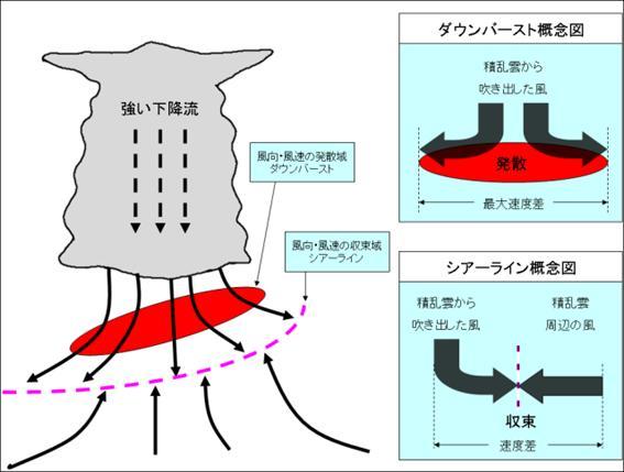 気象庁 | 航空気象