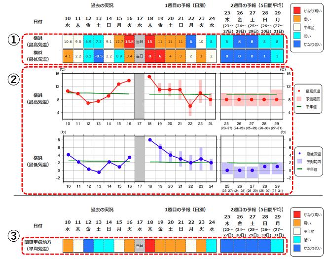 気象庁 | 「2週間気温予報」と「早期天候情報」について