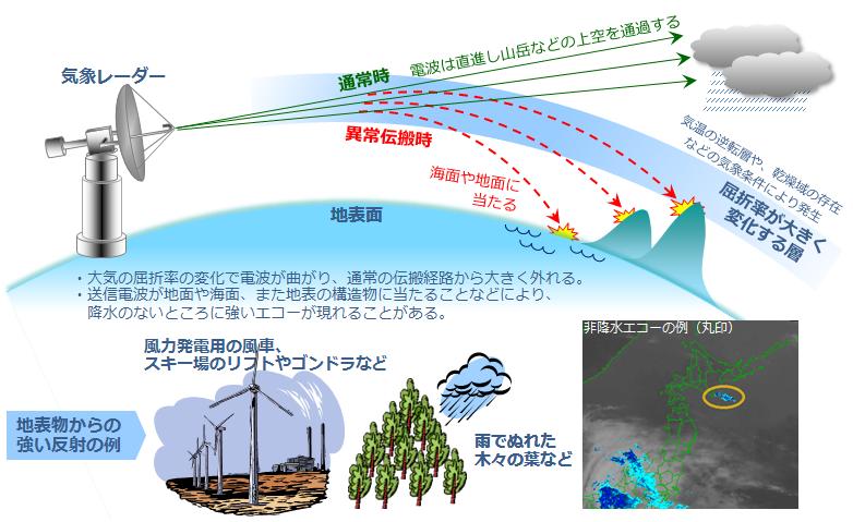 レーダー 天気 雨雲 秋田 市