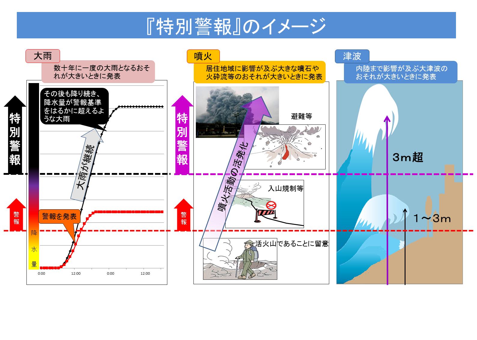 気象庁 | 特別警報について