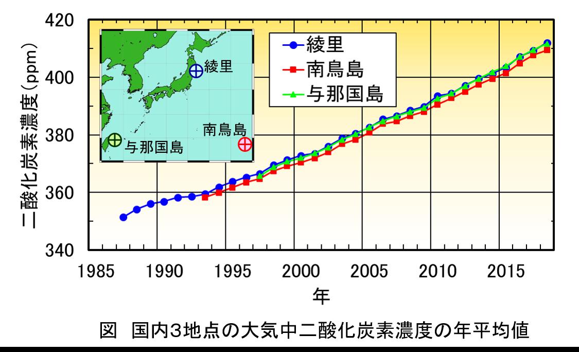 国内3地点の大気中二酸化炭素濃度の年平均値の図